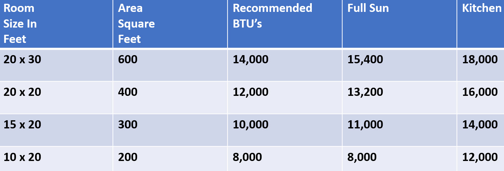 Recommended BTU outputs